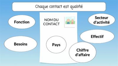 Logiciel CRM pour qualifier vos contacts